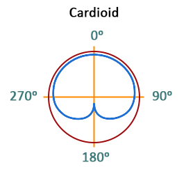 Sounds from the apartment polar pattern cardioid