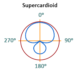 Sounds from the apartment polar pattern supercardioid